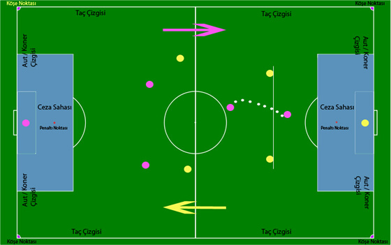 Futbolun Genel Kuralları Nelerdir?