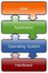 Yazılım Sistemleri Nası Sınıflandırılmaktadır?