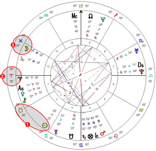 Astrolojiye Göre Doğum Saati Önemli Mi ?